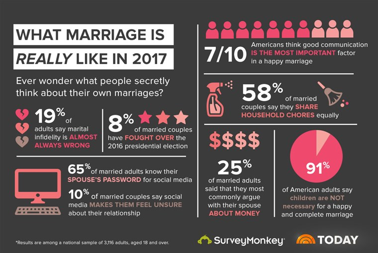 DNES teamed up with SurveyMonkey to take a closer look at marriage in 2017.